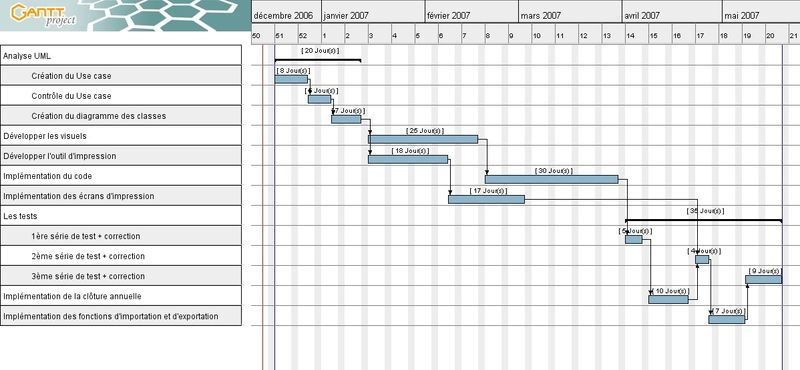 Envie dentreprendre entrepreneurs vs syndrome du chrono diagramme de gantt ccuart Images